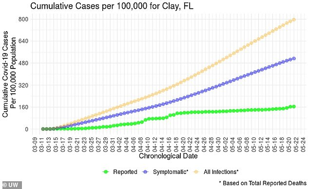 Daily infections jumped in Clay County, Florida from 160 per day on April 1 to 800 on May 22