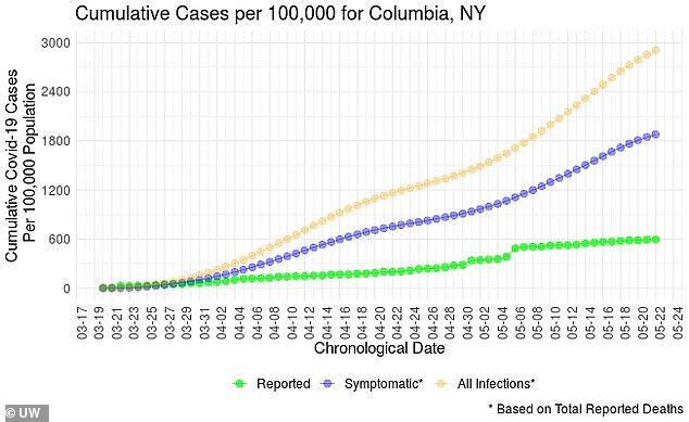 In Columbia, New York, daily infections have surged from nearly 600 per 100,000 on April 5 to almost 3,000 on May 22