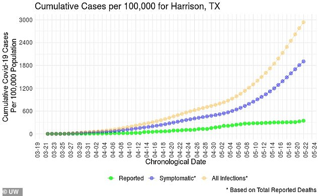 Harrison, Texas has seen daily cases increase from about 300 per 100,000 people in mid- April to 3,000 per 100,000 on May 22