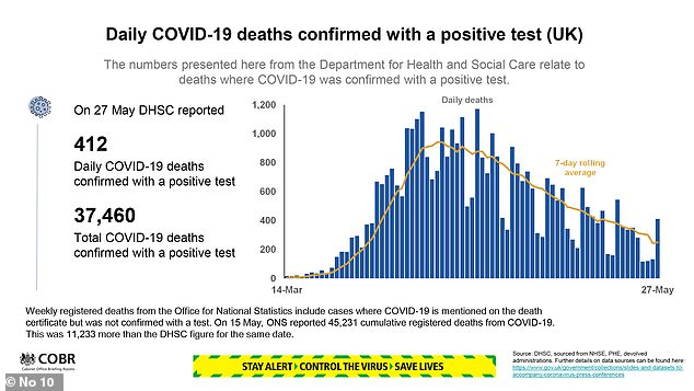 Latest Downing Street data shows there have been 412 daily coronavirus deaths in the UK, bringing the toll to over 37,000
