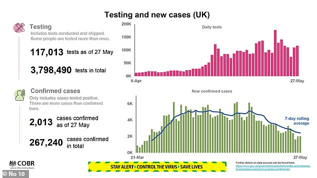 Some 117,013 coronavirus tests were performed within 24 hours to 9 hours, bringing the overall total to nearly four million tests performed