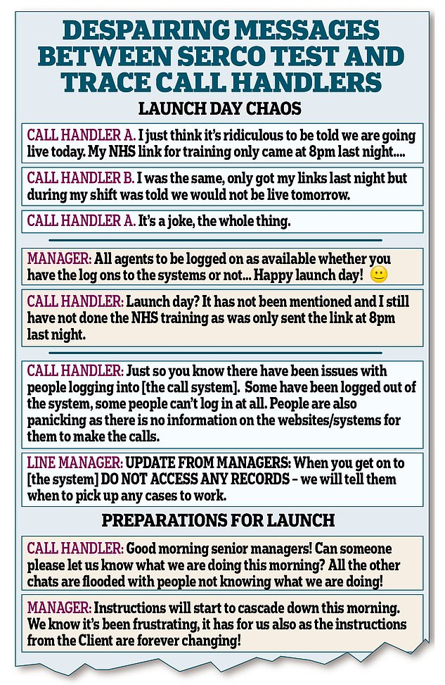 An internal chat seen by the Daily Mail says, 'People are also panicking as there is no information on the websites/systems for them to make the calls'