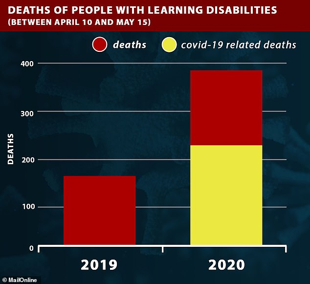 More people with learning disabilities have died of Covid-19 during the five-week period from April 10 than died in total in that same period last year (206 compared to 165)