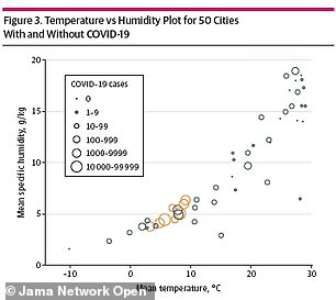 Cities with high diffusion also had low specific humidity levels, or the amount of water vapor in a unit of humid air in grams per kilogram (above)