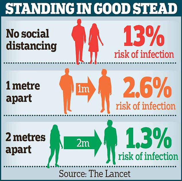 The paper noted a landmark review commission by the World Health Organization, which supported a one metre or more rule to limit Covid-19 spread. It was heavily based on data from the coronaviruses SARS and MERS, which are related to the virus that causes Covid-19 but arguably different. The study said keeping one metre apart can slash the risk of catching coronavirus by 80 per cent. But halving this gap raised the risk to only 2.6 per cent