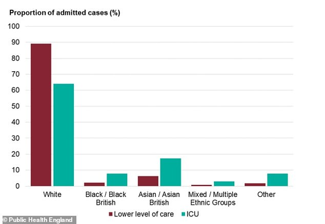 While white people make up a majority of Covid-19 hospital cases, they are more likely to be treated on normal wards with less severe infection. For adults in all other ethnic groups, however, there are higher rates of intensive care admission than there are admissions for low-level care