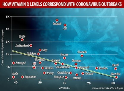 Researchers at the University of East Anglia in                   May produced a correlation graph showing the                   relationship between levels of vitamin D (bottom,                   measured in nmol/l) compared to infection numbers of                   coronavirus. Countries with low vitamin D levels tend                   to have the highest case rates per million, they                   found