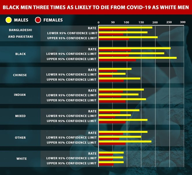 Figures show the Covid-19 death rate among black men was 255.7 per 100,000 people between March 2 and May 15, the highest of any ethnicity.The mortality rate was lowest for white men during the same time period, at 87 deaths per 100,000 people, according to the Office for National Statistics