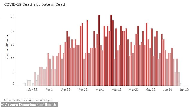 ARIZONA DEATHS: Arizona has also reported 1,312 deaths from COVID-19, including 41 reported on Friday