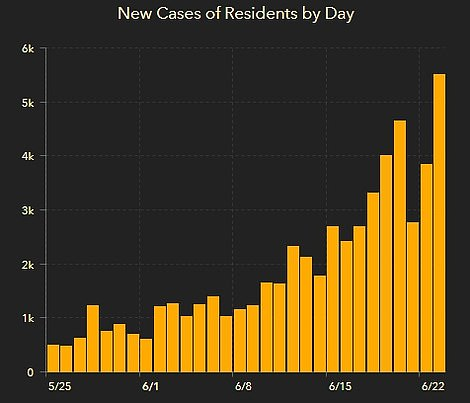 Florida recorded a record high 5,508 new cases on Wednesday, up from the previous record of 4,049 on June 20