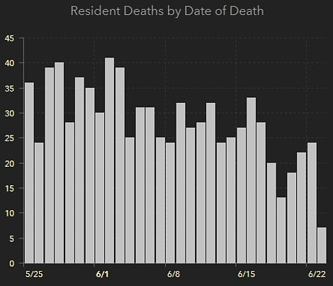 Forty four new deaths were recorded across the state on Wednesday