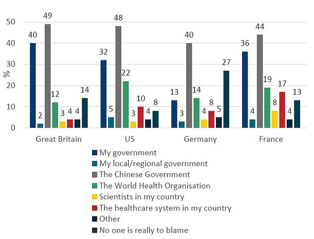 When asked to identify one or two entities that were most responsible for the severity of the pandemic, 49 per cent of Britons named China, while 40 per cent pointed to the UK government