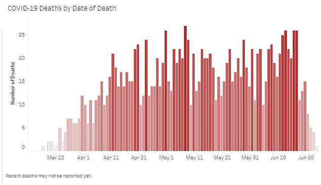 ARIZONA DEATHS: Arizona recorded 79 new deaths on Tuesday - compared to the 67 deaths recorded on May 8