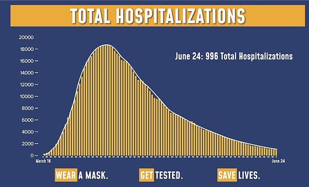 Hospitalizations in New York City are now less than 1,000 for the first time since March