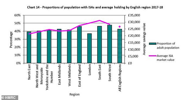 Data for England Isa: a graph showing the proportion of adults who saved in an Isa in England during the 2017/18 tax year
