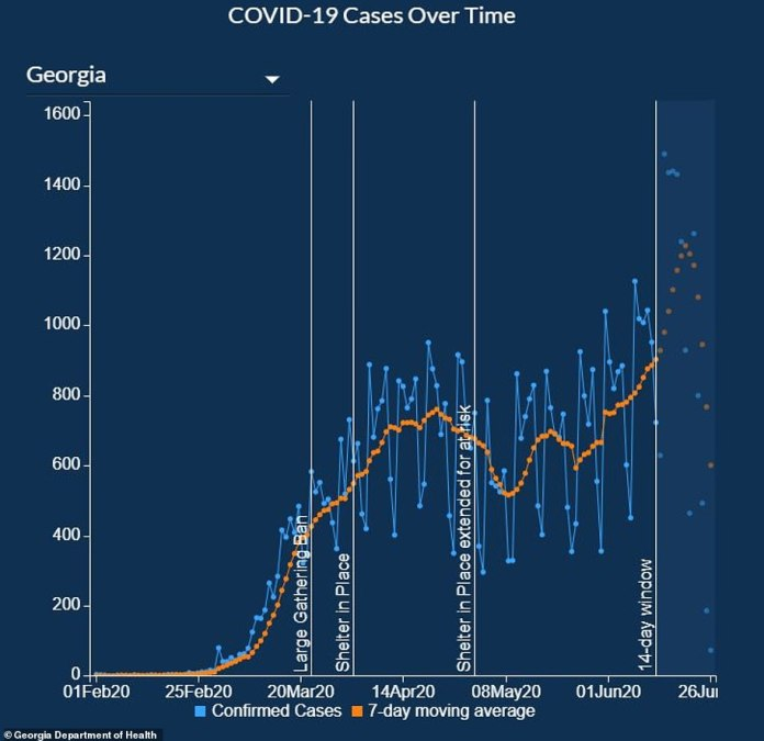 Graph of Georgia COVID-19 cases over time as of June 27, 2020