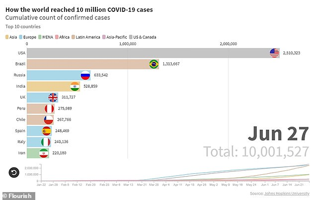 Data from Johns Hopkins University shows that the United States has the highest number of COVID-19 infections with more than 2.5 million cases. Brazil, Russia, India and UK follow behind in highest number of COVID-19 cases
