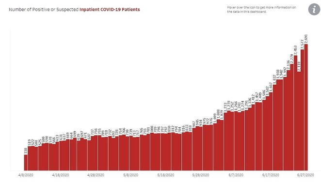 ARIZONA HOSPITAL: Arizona's hospitals are nearing capacity with 2,691 positive or suspected COVID-19 patients admitted. On Saturday, 87 percent of ICU beds in the state were in use