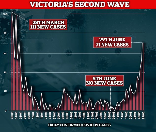 Victoria's sudden surge of cases has been described as 'of epic proportions' and a danger to other states which have shown little evidence of community transmission for weeks
