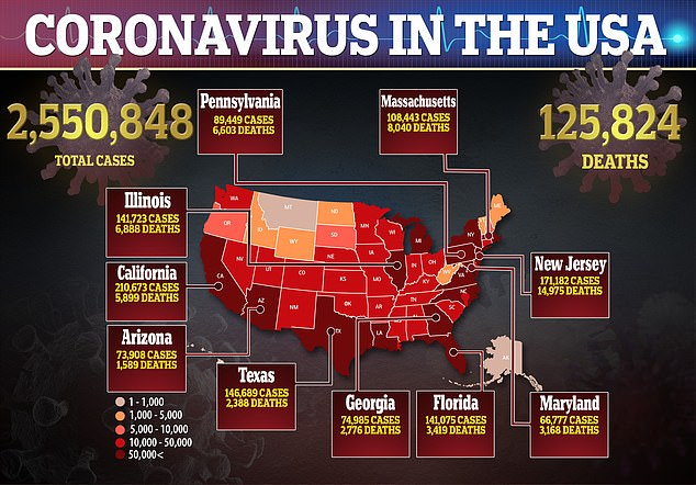 The US has recorded more than 2.5 million cases and at least 125, 824 deaths