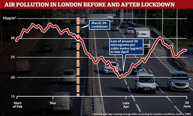 CREA data shows a fall in NO2 levels in London becoming particularly pronounced after the March 24 nationwide lockdown measures. NO2 levels reached a lowof around 20 micrograms per cubic metre (µg/m3) in late April before steadily rising