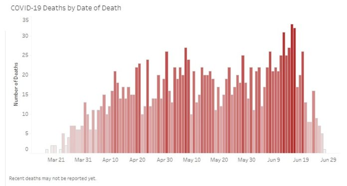 ARIZONA DEATHS: Deaths in Arizona have been declining with 44 recorded on Monday