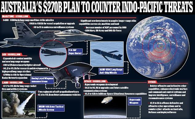 Prime Minister Scott Morrison announces plan to spend $270 billion ...