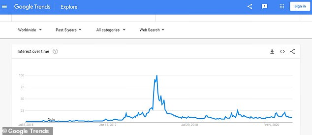 Google trends data showing searches for bitcoin, with the big spike during the boom