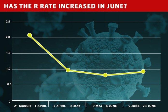 Le Dr Mike Lonergan, statisticien principal et épidémiologiste à l'Université de Dundee, a déclaré que le taux de R avait grimpé à 0,9s en juin, passant de 0,84