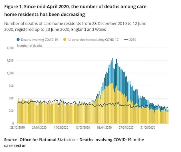 Separate Office for National Statistics figures suggest up to 1,000 care homes residents may have been dying per day in April, when suspected cases were included