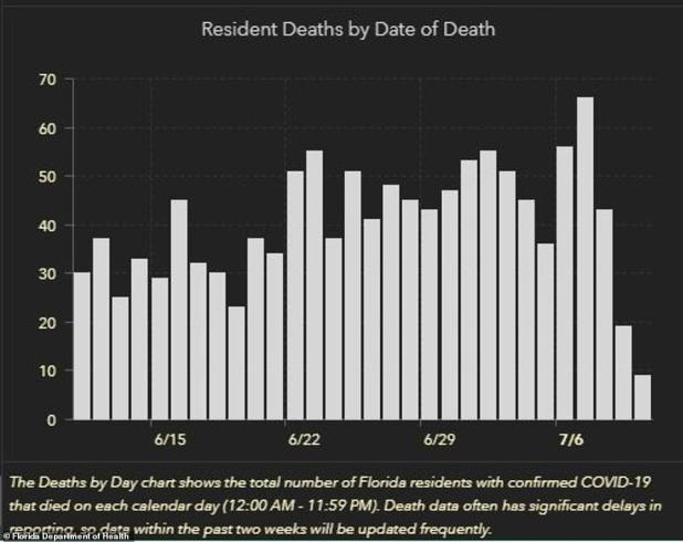 Florida has also seen a significant increase in deaths in the past two weeks.