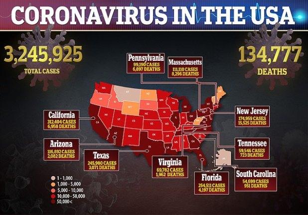 US coronavirus deaths have exceeded 130,000