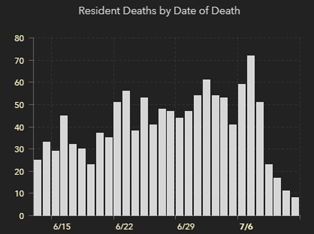 Despite the large increase in coronavirus cases in Florida, the number of daily deaths has continued to decrease f