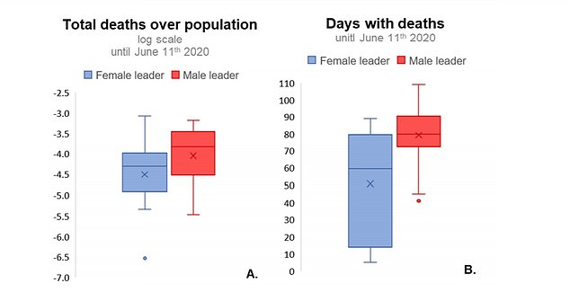 Countries with women in position of leadership suffered six times fewer Covid-19 deaths than countries with governments led by men. When the data was broken down per capita, it showed women-led nations had 1.6-times fewer deaths per capita than their male-dominated counterparts
