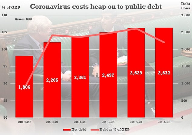 Public debt will soar as the UK reels from the coronavirus crisis, according to the Office For Budget Responsibility's central scenario. By 2023-4 the liabilities will be around £660billion higher than forecast in March before the chaos hit - and that does not include an extra £50billion from the mini-Budget