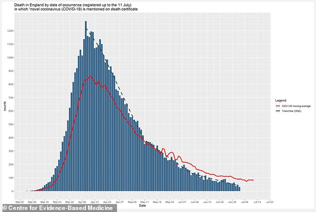 The data shows that the trend in deaths represented by when they actually happened (dashed blue line), and not by when the paperwork was completed, is significantly lower than the number of deaths reported by the Department of Health (Red line)