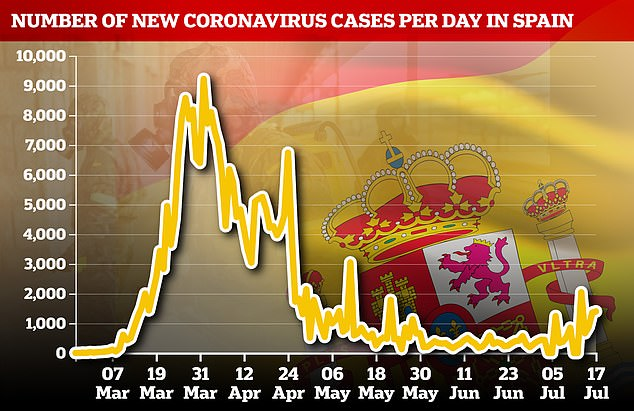 Spain has seen an increase in cases in recent weeks after lifting one of the world's strictest lockdowns.Spain said on Friday that it had identified 5,695 new cases in the previous seven days, a sharp increase from 2,944 a week earlier.