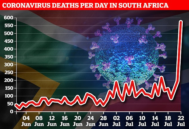SOUTH AFRICAN DEATHS: Officials announced a massive spike of 572 new deaths last night, bringing the total to 5,940