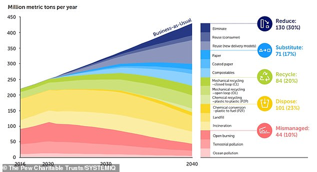 There is a credible pathway to significantly reduce ocean plastic flow into the ocean, but only if all solutions are implemented. This figure shows the share of treatment options for the plastic that enters the system over time. Any plastic that enters the system has a single fate or colour-coded 'wedge'. The numbers include those above and below 0.19 inches (5mm) in diameter, known as macroplastic and microplastic, respectively