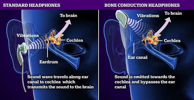 The difference between standard earphones and bone conduction earphones - the latter passes sound vibrations through the bone to the cochlea, rather than via the ear canal