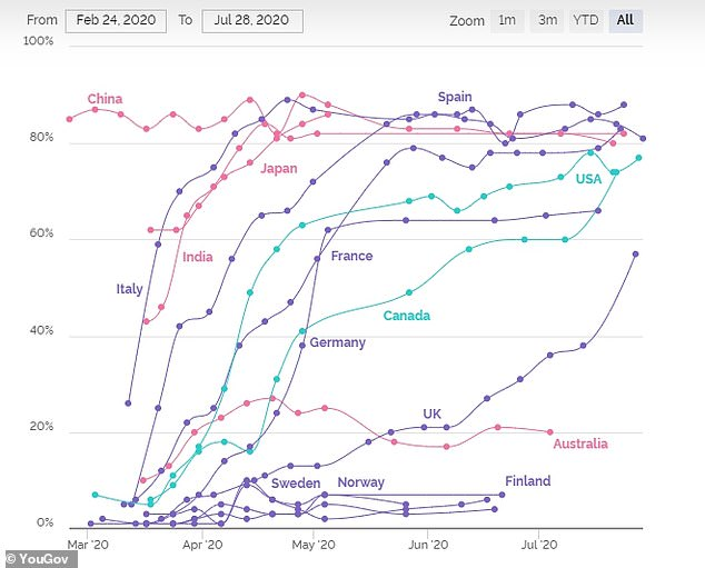 This graph from YouGov shows the percentage of people in each country who say they are wearing a face mask in public places. The countries along the bottom are all Scandinavian nations, while the graph also shows how mask usage has dramatically increased in the UK