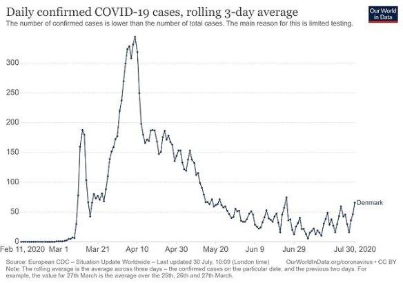 DENMARK: 13,725 cases, 614 deaths