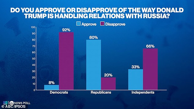 The poll also shows Democrats and Independents do not broadly approve of Trump's treatment of Russia, but 80% of Republicans approve of it.