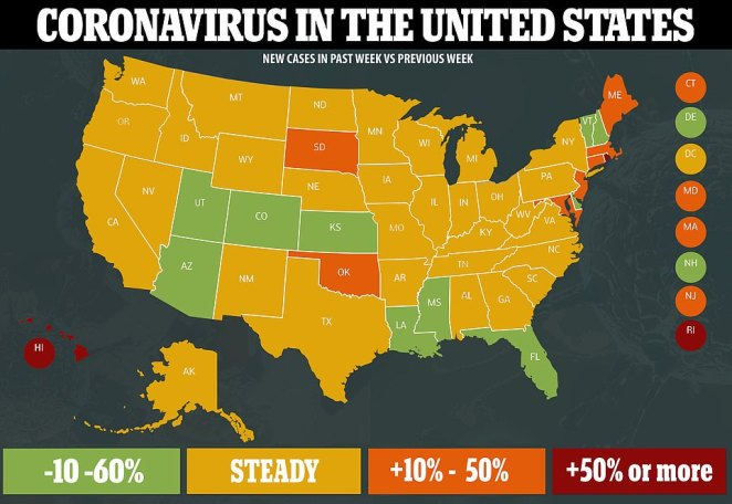The number of new COVID-19 cases reported last week fell 5 percent from the previous week. California, Florida and Texas collectively accounted for nearly 180,000 of the new cases, though new infections were lower in all three states compared to the previous week
