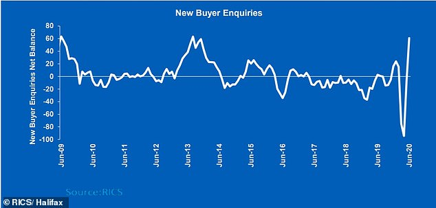 The number of new buyer enquiries has spiked following months of pent up demand