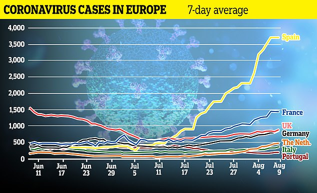Rising cases: Spain has seen a sharp rise in coronavirus cases in recent weeks, as this graph shows, while France, Germany and Italy have also seen a rise in new infections