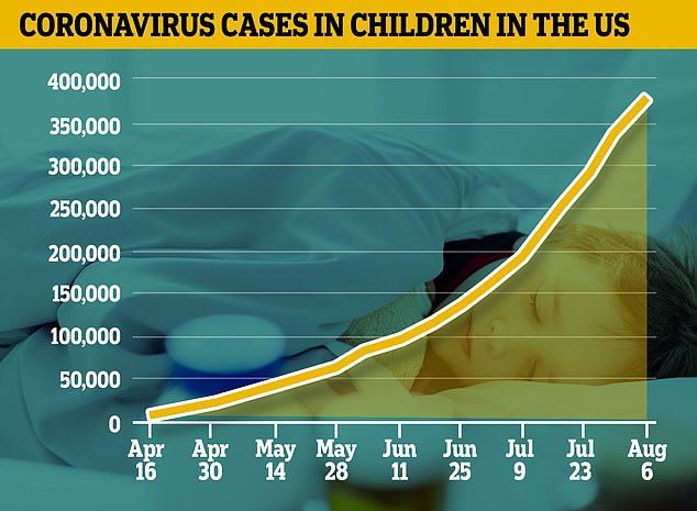 Childhood coronavirus cases in the United States rose from 200,184 on July 9 to 380,174 on August 8, increasing by 97,000 in just two weeks