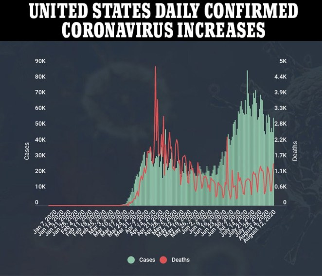 The graphic above shows daily increases in coronavirus cases and deaths. On Wednesday the US saw its largest daily increase in fatalities since mid-May. A significant spike is shown on one day in late June when a large number of deaths that occurred on previous days were reported