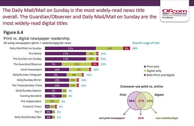 The report shows the split of digital and print readers and shows the Mail on top of all others