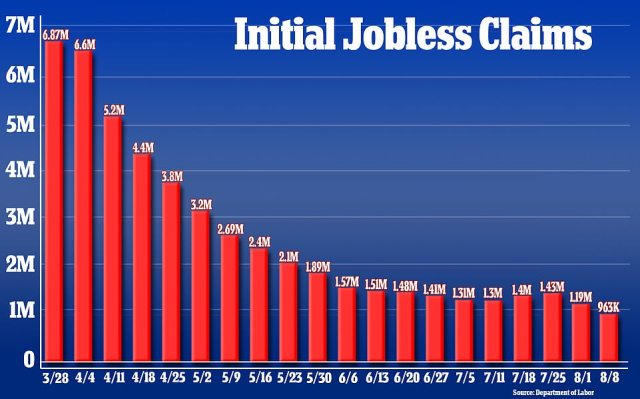 New claims for jobless benefits dropped below one million for the first time since March